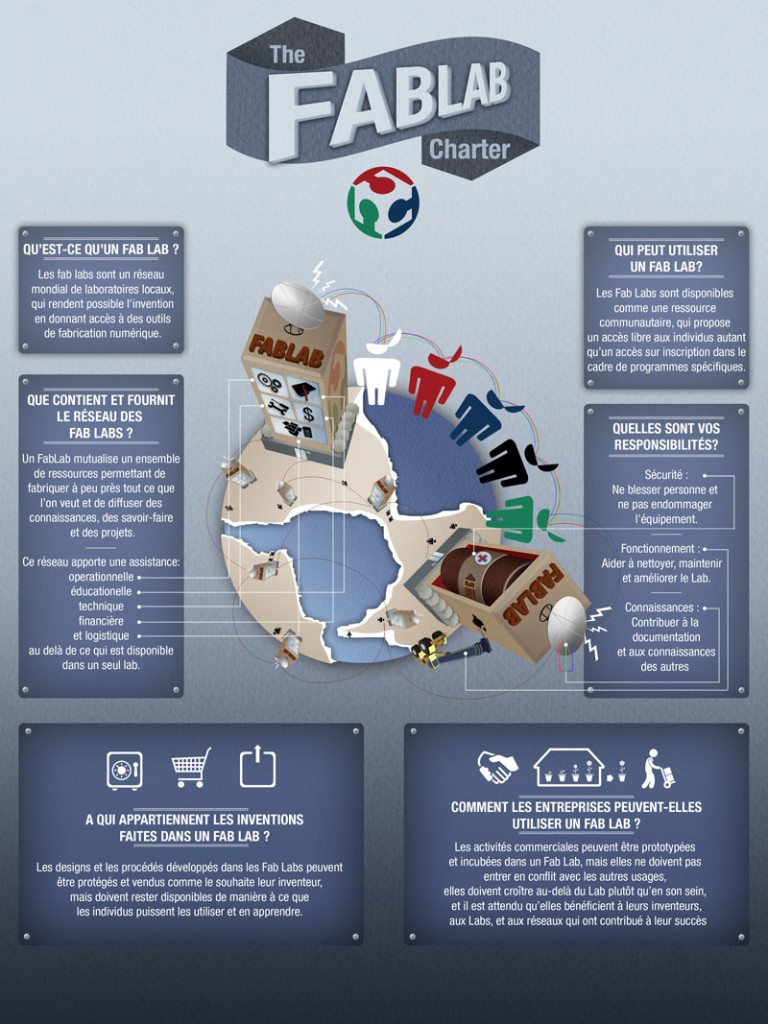 Infographie - charte Fablab